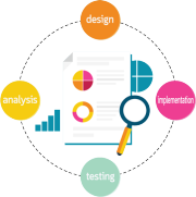text doc icon, magnifying glass and four circles around: analysis, design, implementation, testing